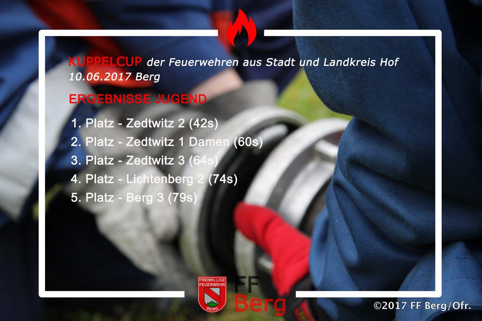 Kuppelcup_Ergebniss_Jugend_2017